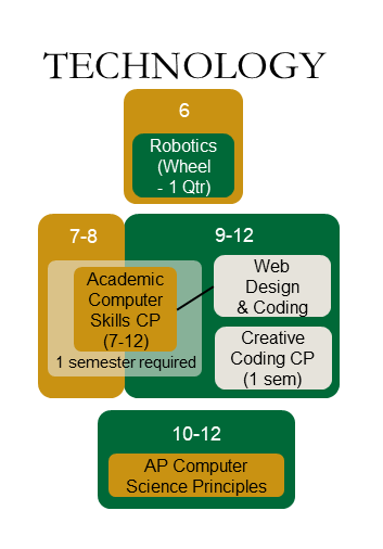 Technology Department Courses